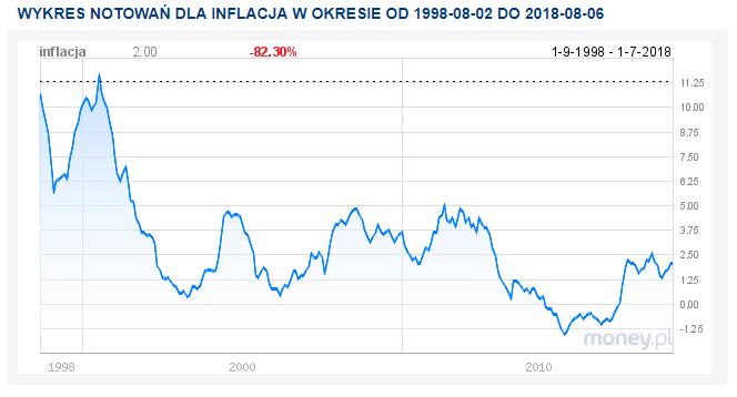 Inflacja w Polsce w latach 1998 - 2018