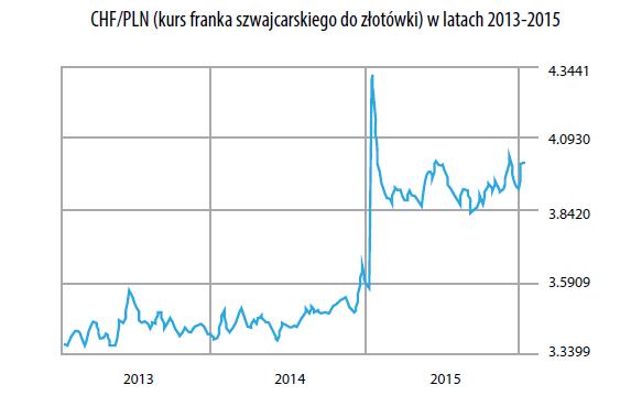 Kurs CHF/PLN w latach 2013-2015