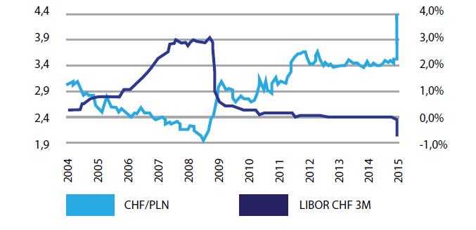 Stopa referencyjna LIBOR i kurs PLN/CHF
