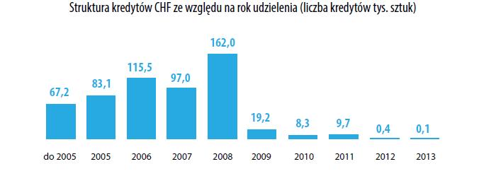 liczba kredytów we frankach według w kolejnych latach
