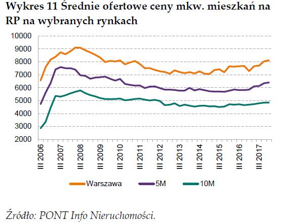 Średnie ofertowe ceny mkw. mieszkań na rynku pierwotnym