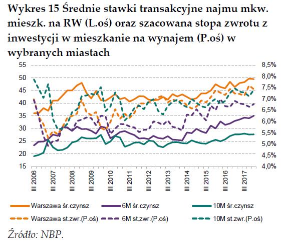 Średnie stawki transakcyjne mkw. mieszkania z rynku wtórnym