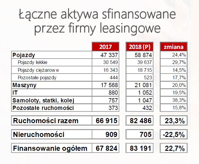 Aktywa_sfinansowane_przez_firmy_leasingowe