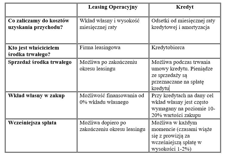 Leasing_a_kredyt_porównanie