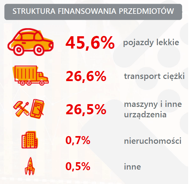 Struktura_finansowania_leasingiem