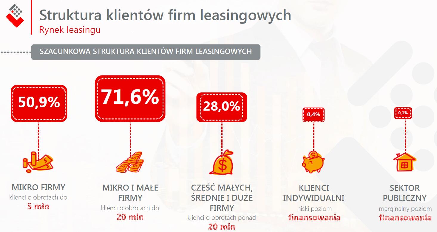 Struktura_klientów_firm_leasingowych