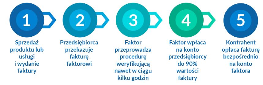 etapy procesu faktoringu