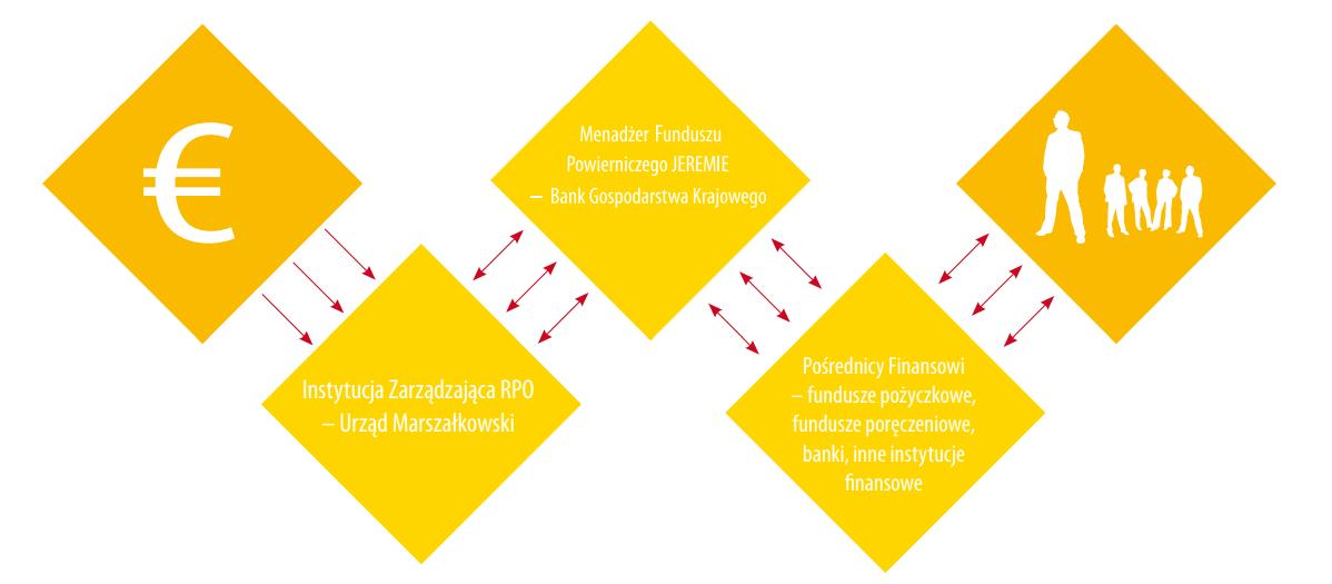 Fundusz powierniczy JEREMIE - schemat działąnia