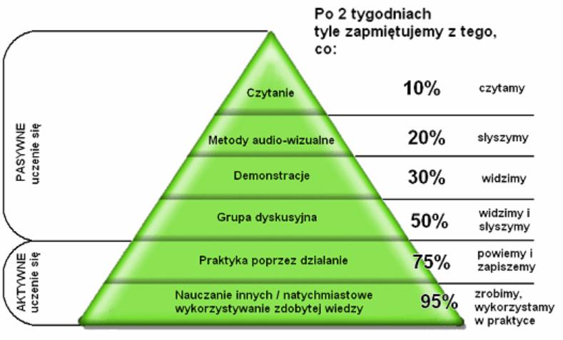 piramida uczenia