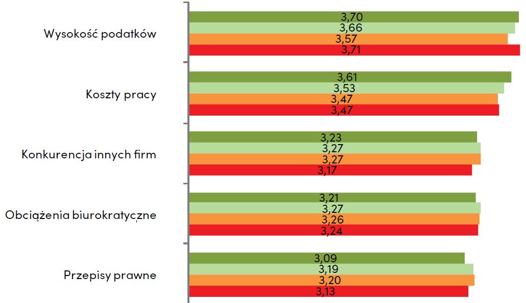 Bariery rozwoju firm