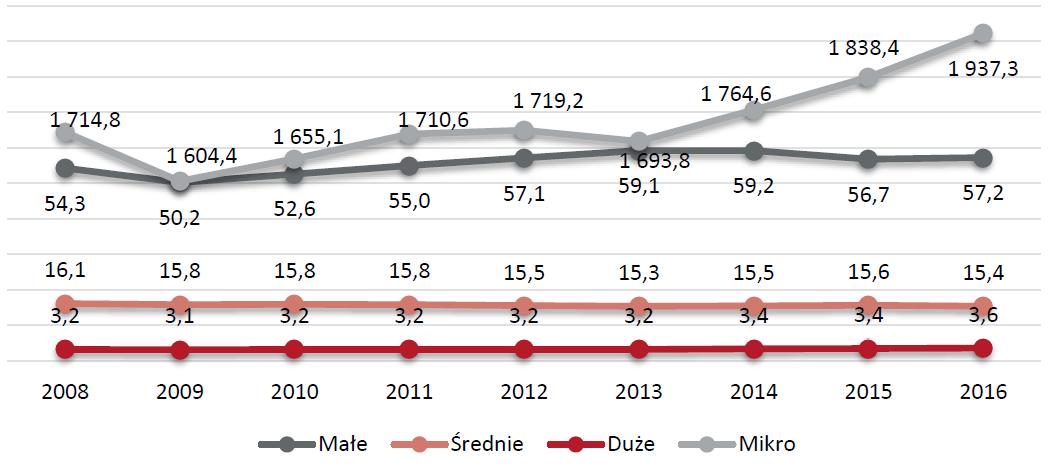 Struktura firm w Polsce