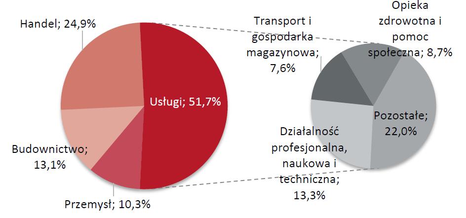 Struktura firm w Polsce według branż