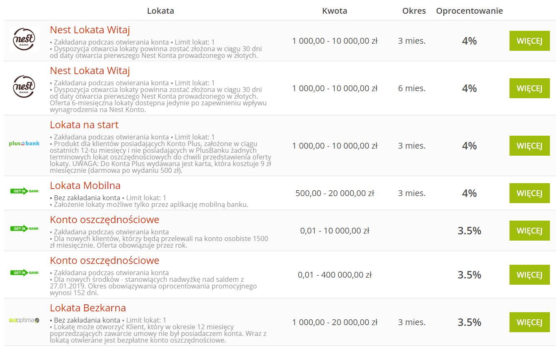 Ranking lokat