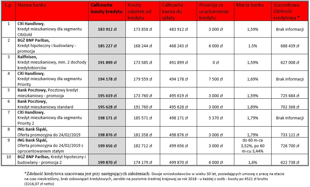 Ranking kredytów hipotecznych 10 najtańszych ofert