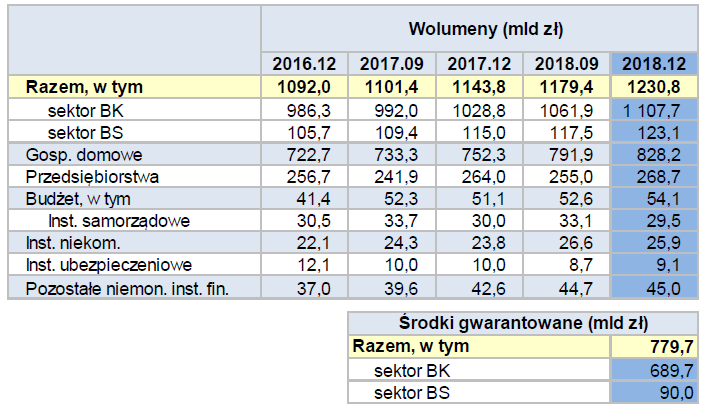 Depozyty w bankach w 2018 r