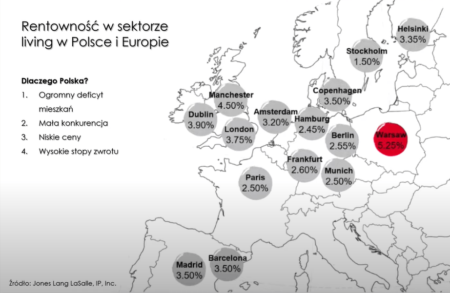 Rentowność w sektorze wynajmu nieruchomości mieszkalnych w Polsce i Europie